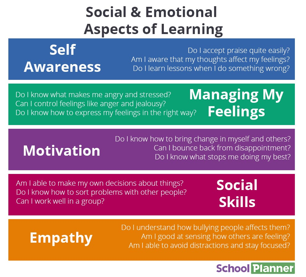 Social & Emotional Aspects of Learning